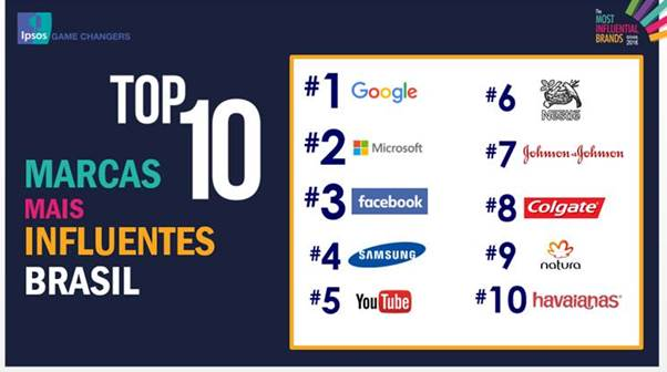 Ranking Ipsos The Most Influential Brands