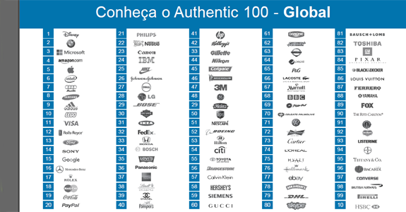 AuthenticBrands_RankingGlobal