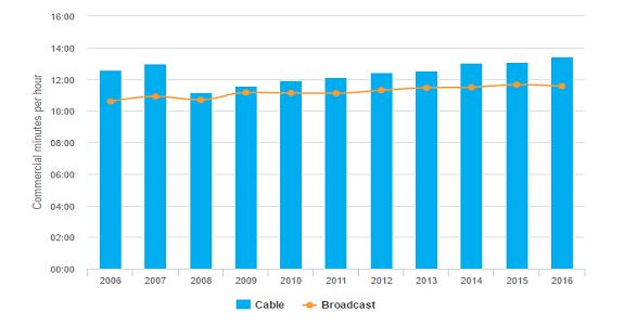 Minutos de comerciais por horário nobre na TV têm mudado lentamente tanto em emissoras a cabo quanto por assinatura