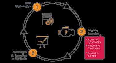 Criteo lança solução automatizada de compra online