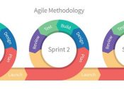 E se as agências adotassem o sistema Agile?