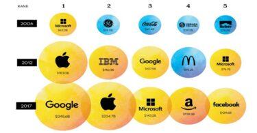 Marcas são plataformas. Ou em breve não serão nada.