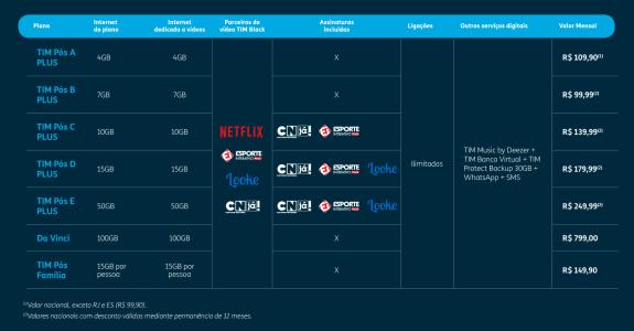 TIM aumenta internet exclusivamente para uso de streaming