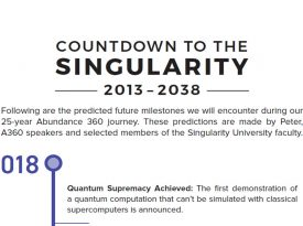 Countdown to Singularity