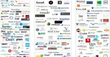 Mapa das startups no Brasil