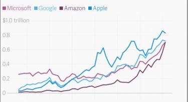 Ações de Microsoft, Apple, Google e Amazon em alta. Crise? Nenhuma a vista.