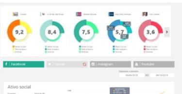 Zeeng Score: o indicador da sua marca no ambiente competitivo