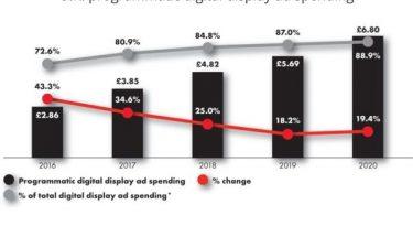 IAB: 86% das verbas programáticas da Europa são agora geridas in-house pelas marcas