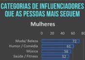 Ranking mostra comportamento de mulheres e homens nas redes sociais
