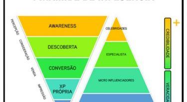 Como o unbound marketing pode otimizar o marketing digital