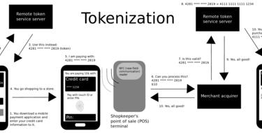 """Rhizom consolida modelo único de """"tokenização"""" de ativos para multi-negócios"""