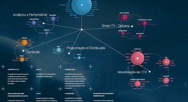 Screen Scape: o mais completo mapa do ecossistema de telas do Brasil