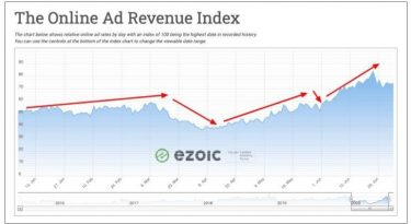 Reportagem do Digiday mostra recuperação de investimentos nos publishers dos EUA