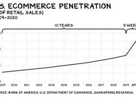 E-commerce explode, mas calma…