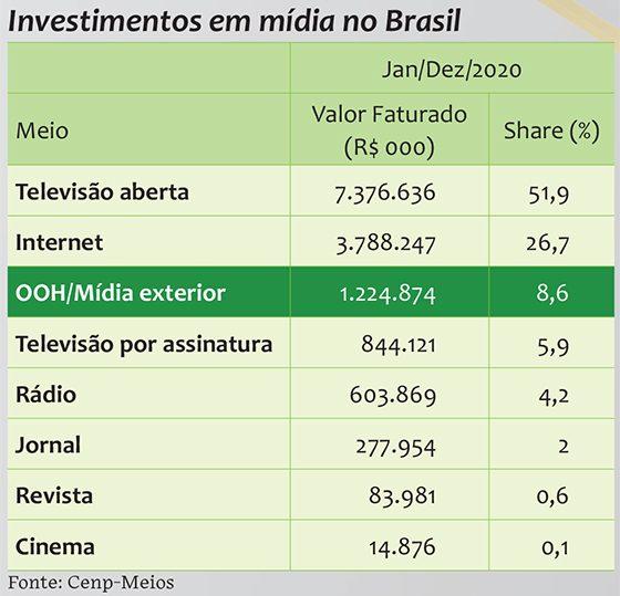 Investimentos em mídia no Brasil